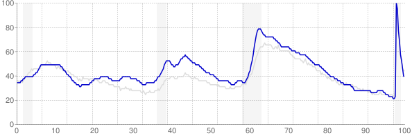 Oregon monthly unemployment rate chart from 1990 to November 2020